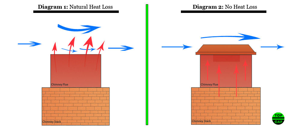 How To Prevent Chimney Heat Loss Top Cap